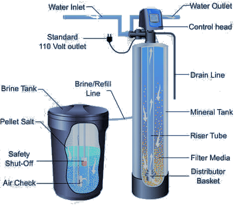 How Does A Water Softener Work Ion Xchange